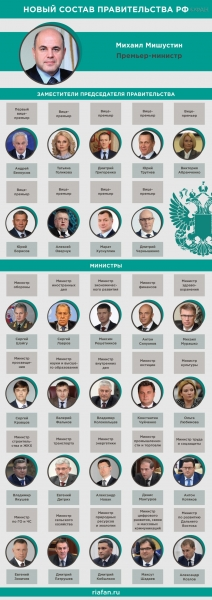 The composition of the Government of the Russian Federation under Putin's chosen task of improving people's lives