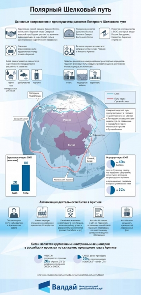 «China buys Russia's access to the Arctic» – foreign press