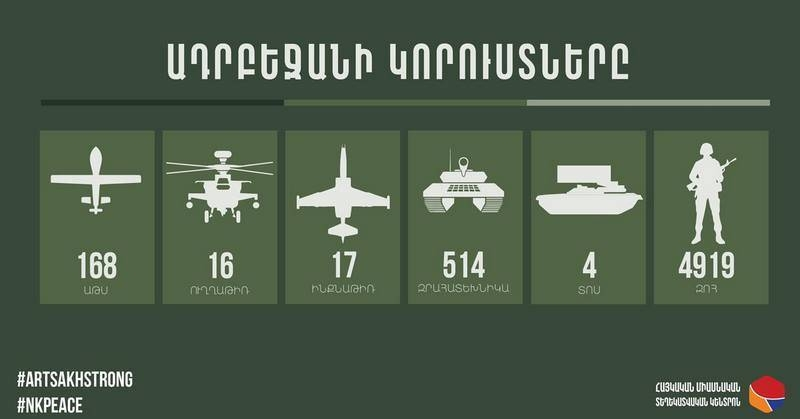 Ministry of Defense of Armenia: Su-25 Azerbaijani Air Force shot down over Karabakh