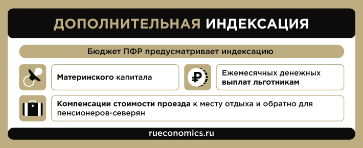 A complete list of all payments and increases for pensioners of the Russian Federation in 2021 year