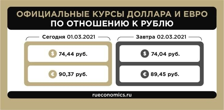 Central Bank has updated the official exchange rates of the dollar and euro