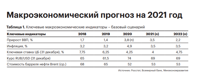 The macroeconomic stability of the Russian Federation is supported by several factors
